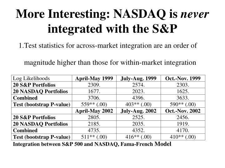 More Interesting: NASDAQ is