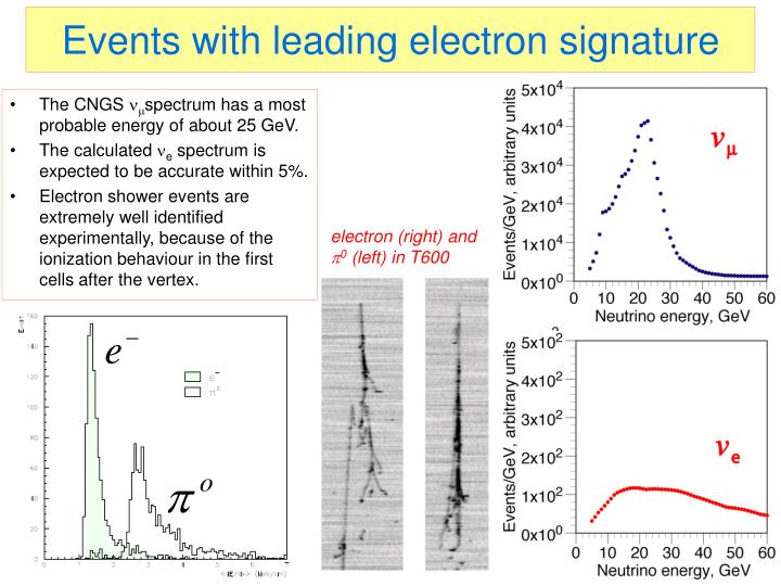 Events with leading electron signature