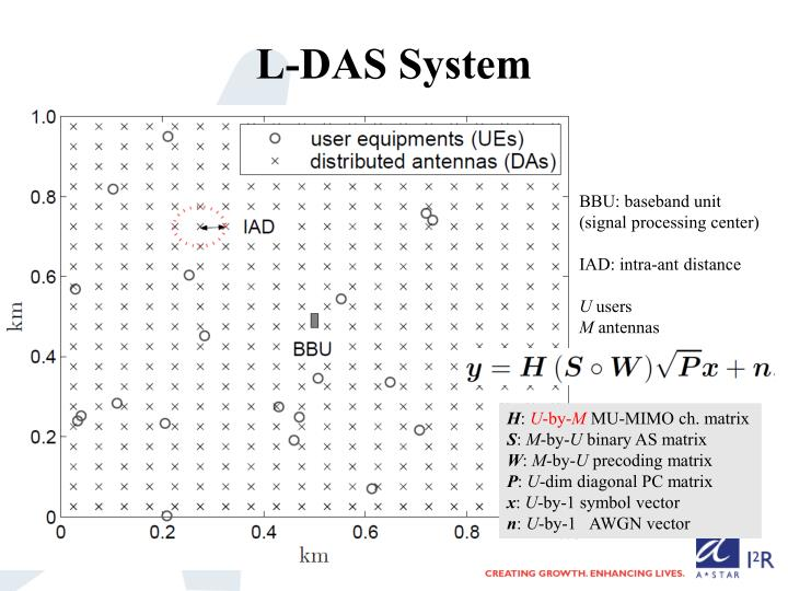 L-DAS System