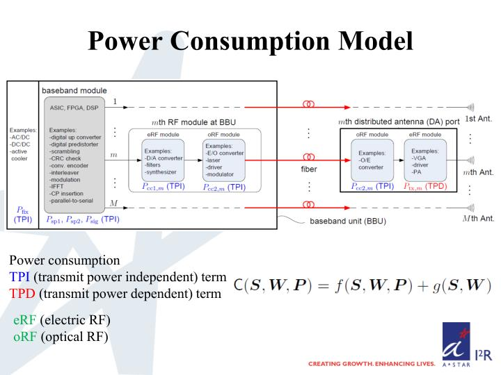 Power Consumption Model