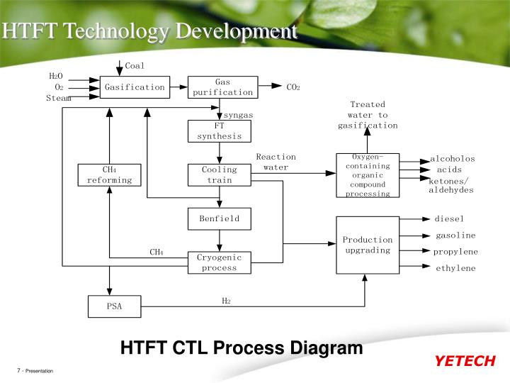 HTFT Technology Development