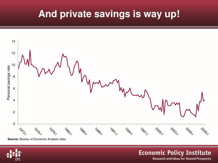 And private savings is way up!