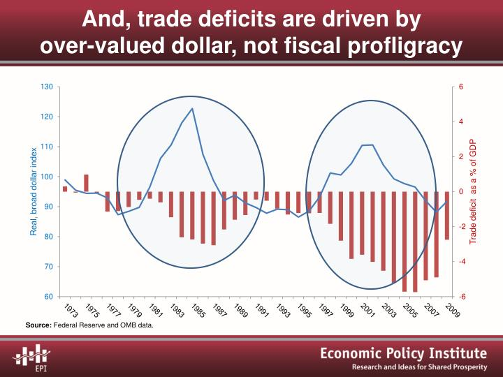 And, trade deficits are driven by