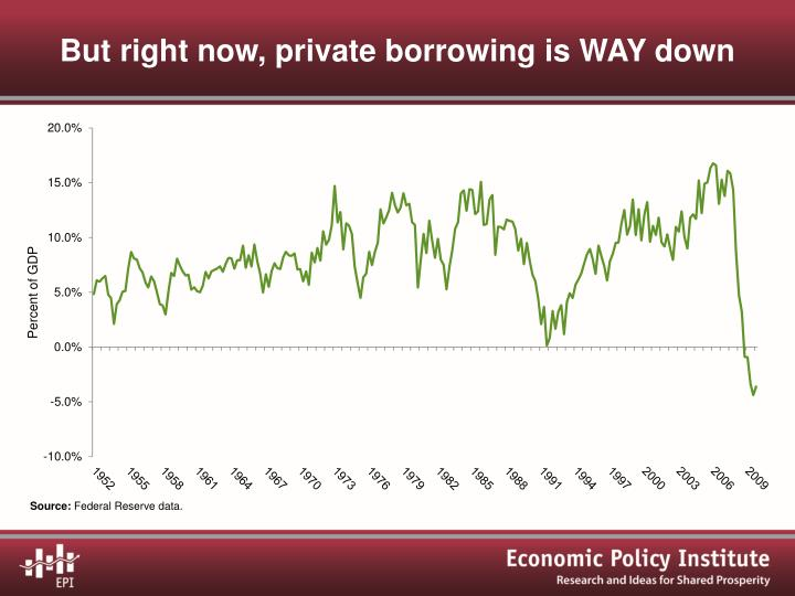 But right now, private borrowing is WAY down