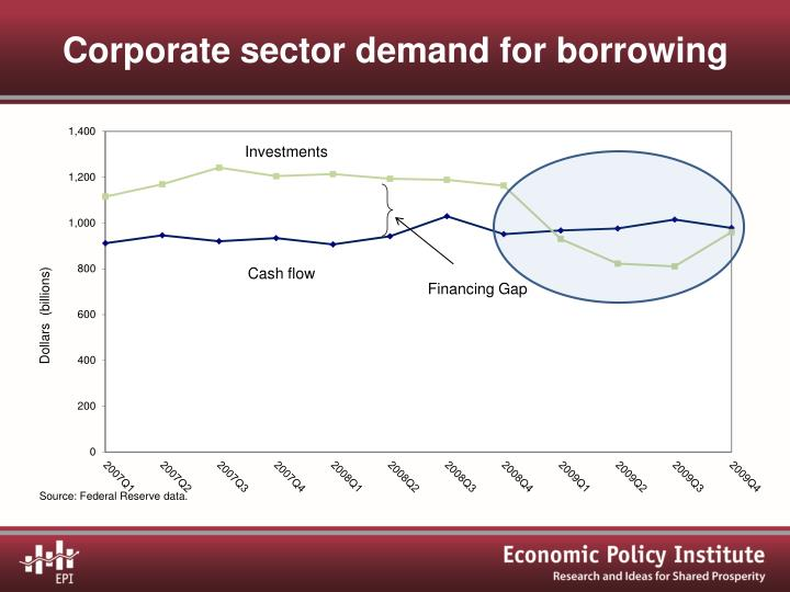 Corporate sector demand for borrowing