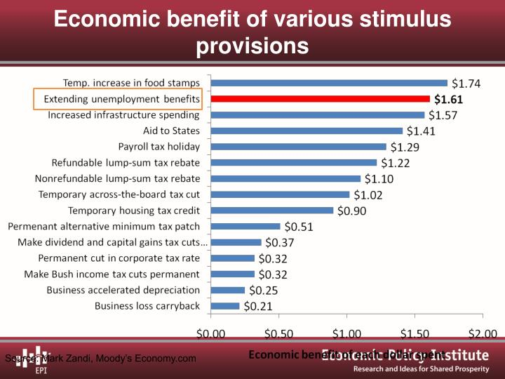 Economic benefit of various stimulus provisions