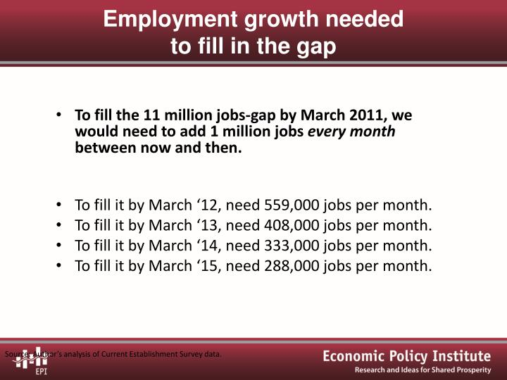 To fill the 11 million jobs-gap by March 2011, we would need to add 1 million jobs