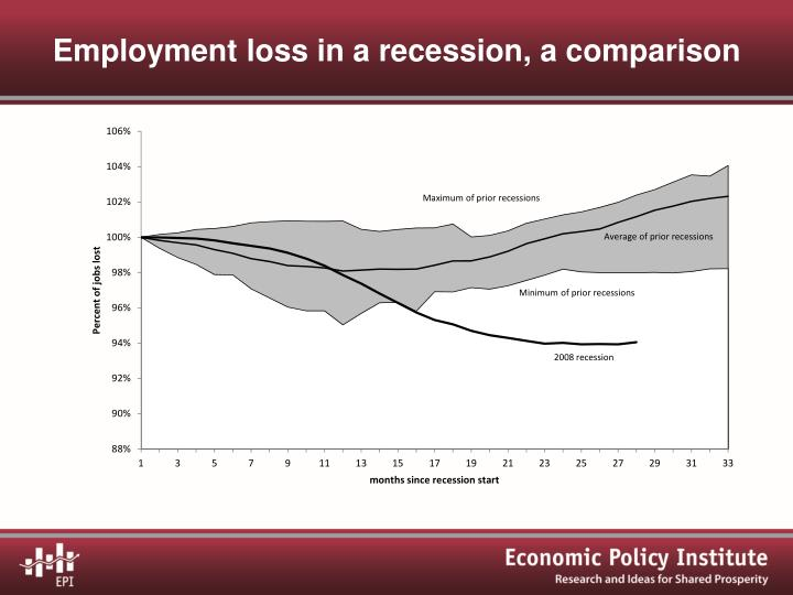 Employment loss in a recession, a comparison