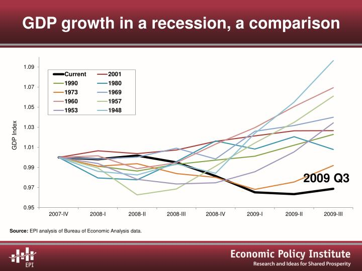 GDP growth in a recession, a comparison