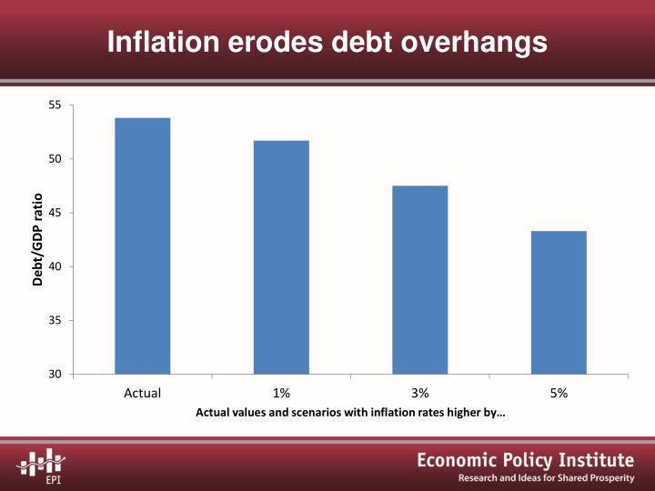 Inflation erodes debt overhangs