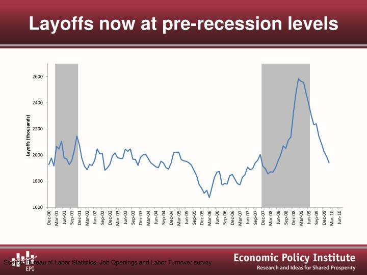 Layoffs now at pre-recession levels