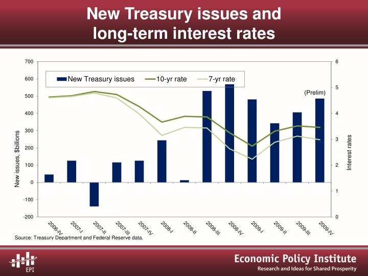 New Treasury issues and