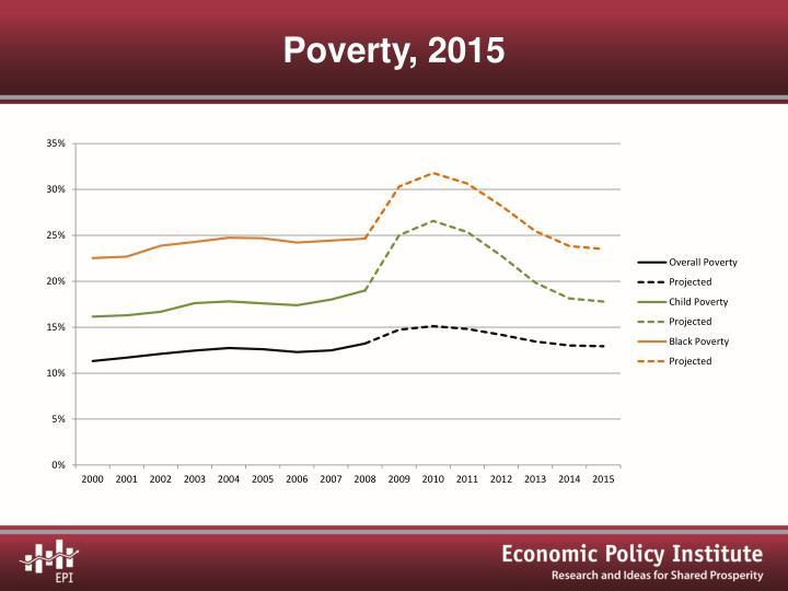 Poverty, 2015
