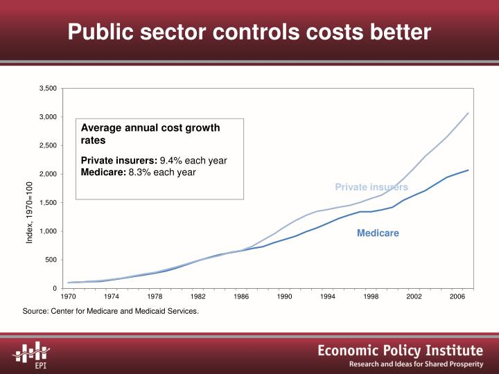 Public sector controls costs better