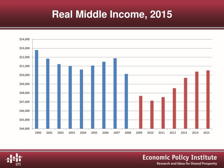 Real Middle Income, 2015
