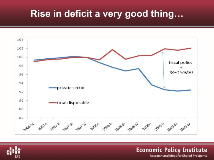 Rise in deficit a very good thing…