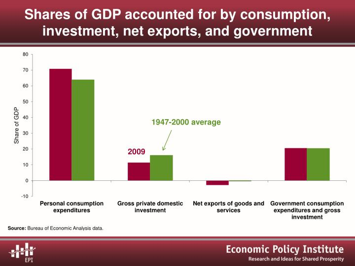 Shares of GDP accounted for by consumption, investment, net exports, and government