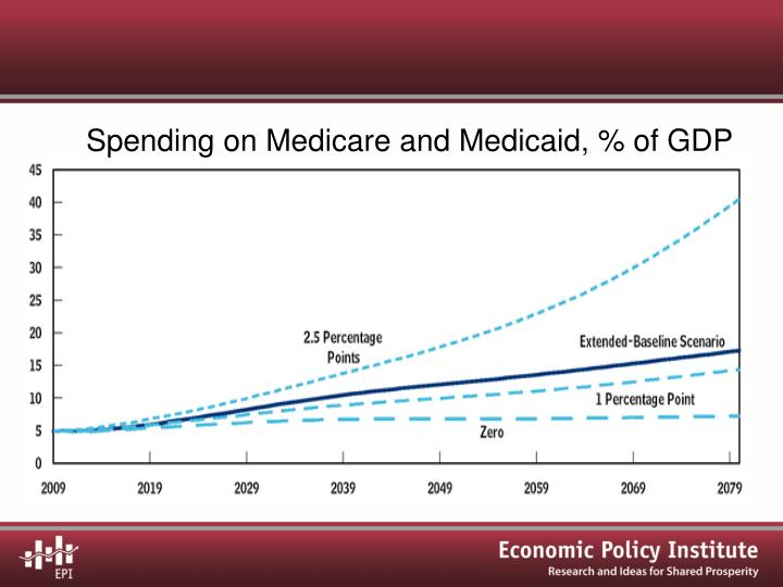 Spending on Medicare and Medicaid, % of GDP
