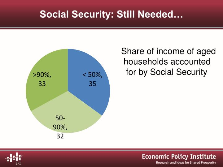 Social Security: Still Needed…