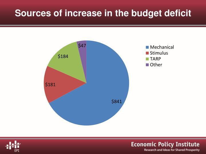 Sources of increase in the budget deficit