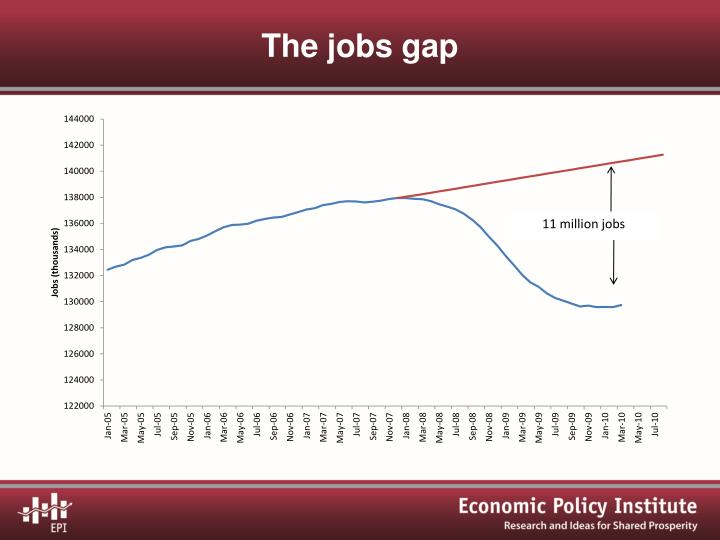 The jobs gap