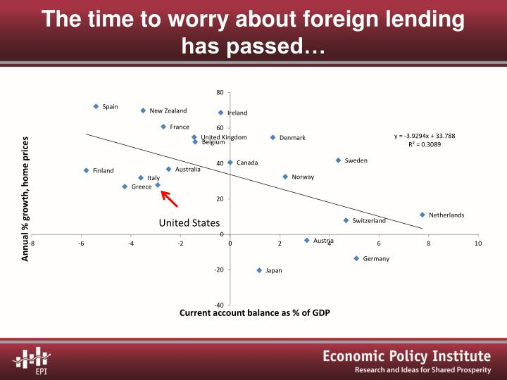 The time to worry about foreign lending