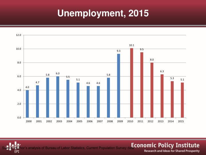 Unemployment, 2015