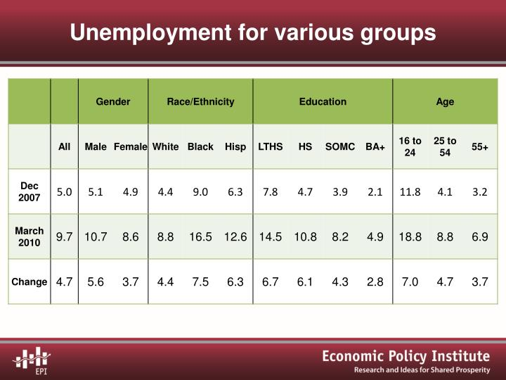 Unemployment for various groups