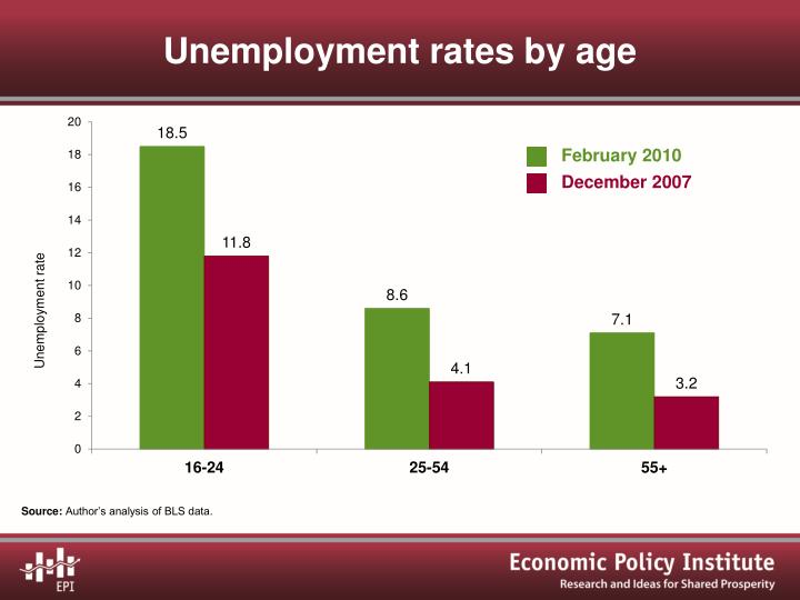 Unemployment rates by age