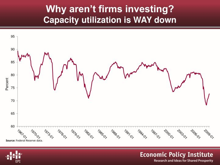 Why aren't firms investing?