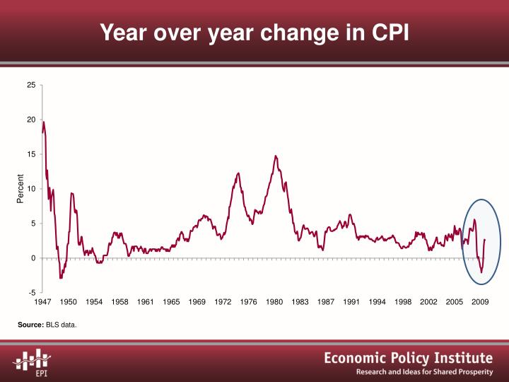 Year over year change in CPI