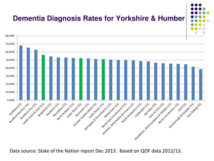 Dementia Diagnosis Rates for Yorkshire & Humber