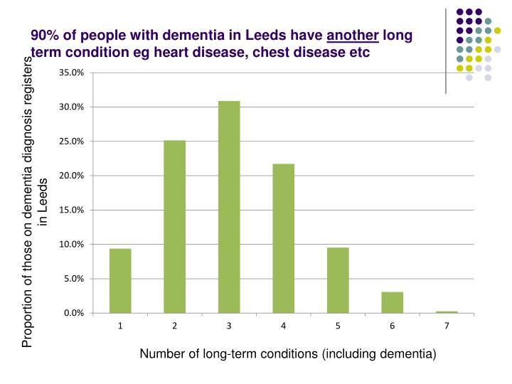 90% of people with dementia in Leeds have