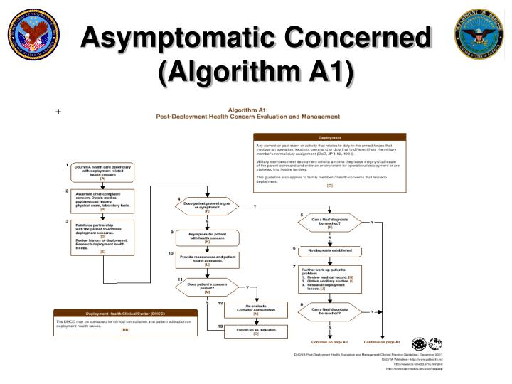 Asymptomatic Concerned