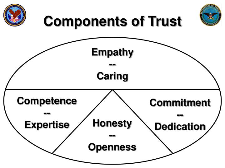 Components of Trust