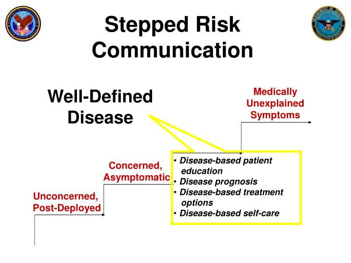 Stepped Risk Communication