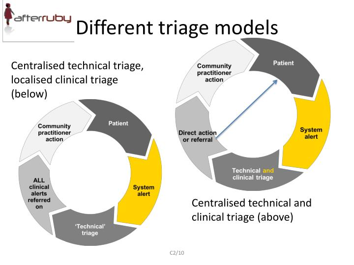 Different triage models