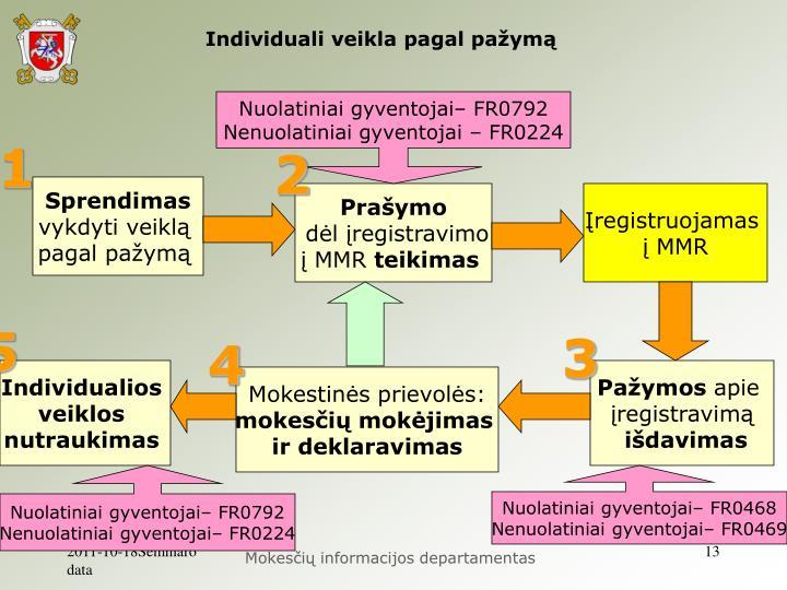 Individuali veikla pagal pažymą