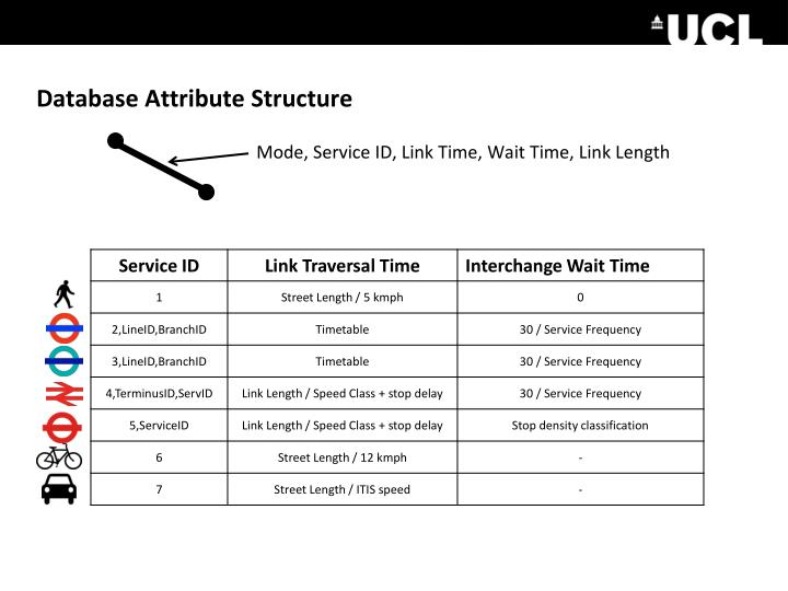 Database Attribute Structure