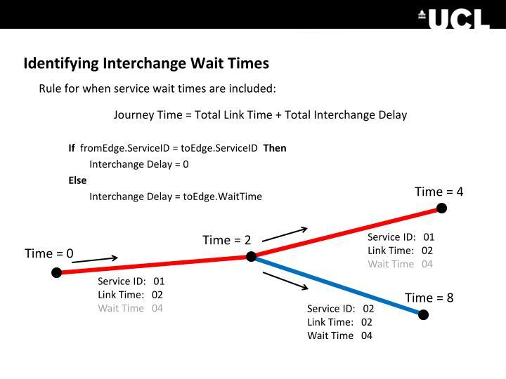 Identifying Interchange Wait Times