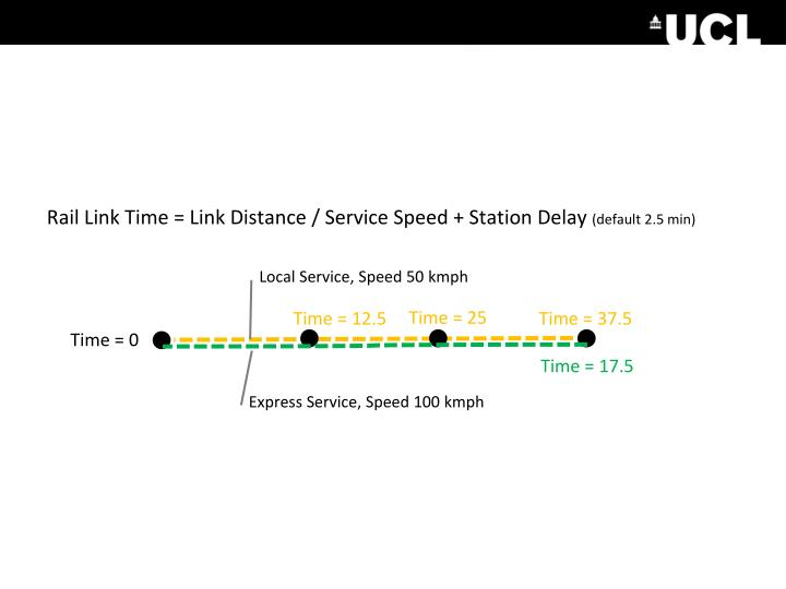 Rail Link Time = Link Distance / Service Speed + Station Delay