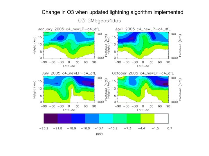 Change in O3 when updated lightning algorithm implemented