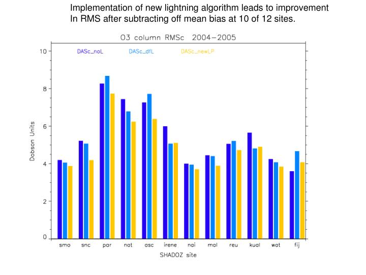 Implementation of new lightning algorithm leads to improvement