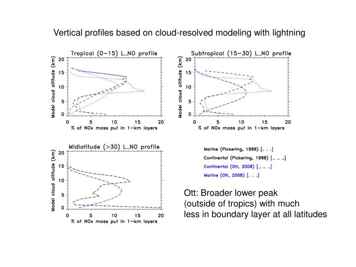 Vertical profiles based on cloud-resolved modeling with lightning