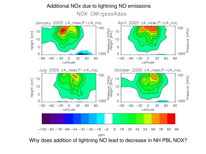 Additional NOx due to lightning NO emissions