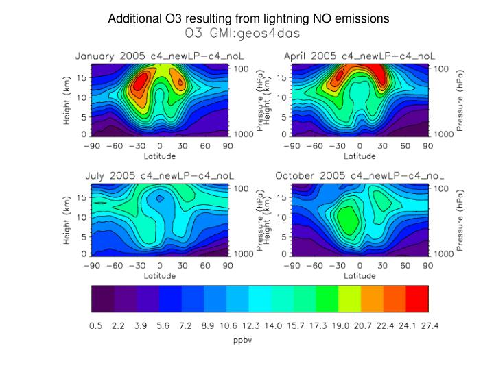 Additional O3 resulting from lightning NO emissions