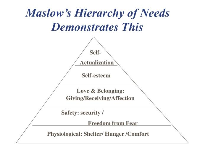 Maslow's Hierarchy of Needs Demonstrates This