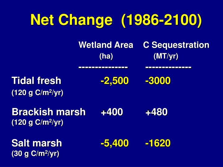 Net Change  (1986-2100)