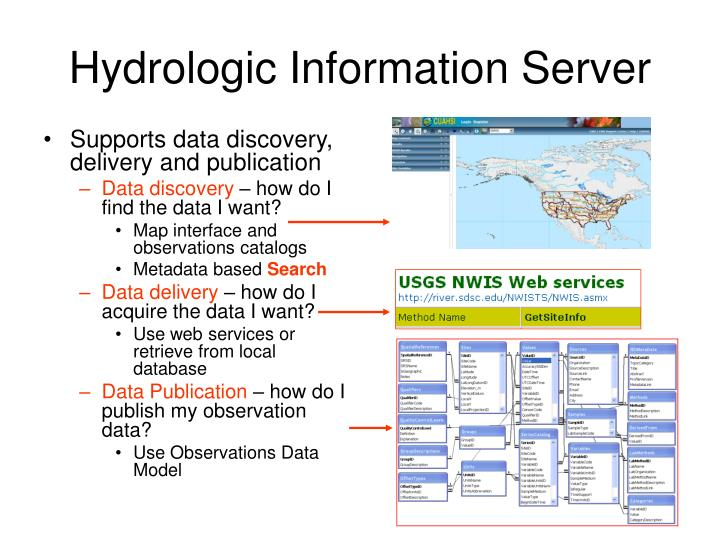 Supports data discovery, delivery and publication