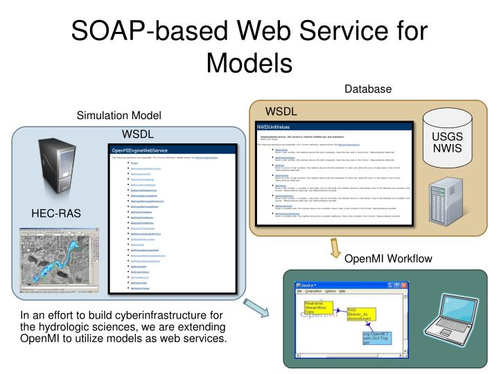 SOAP-based Web Service for Models